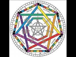 Enochian Call or Key of the Thirty Aethyrs - Opening the Angelic Realm