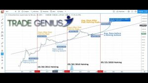 Crypto Has Gone Parabolic Everytime this Event Has Happened. Dont Miss It This Time