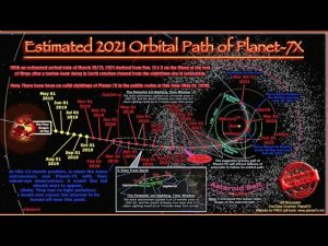 Planet X Timeline, 2021, Most Compelling Evidence Yet, Science Meets Scripture